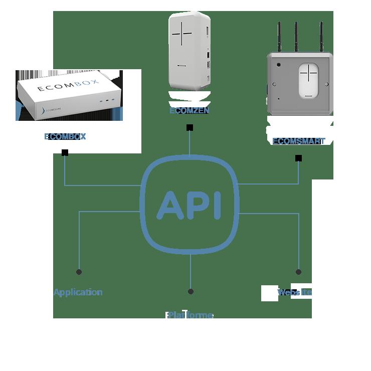 API ecomesure