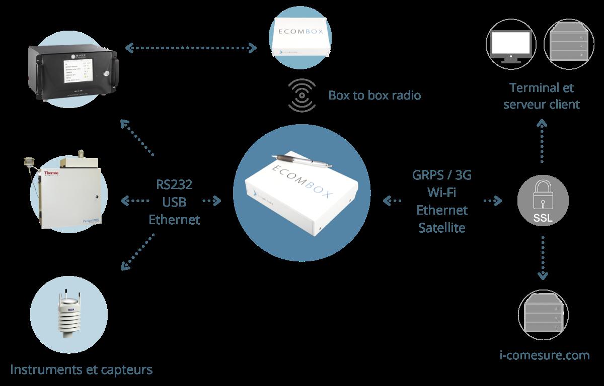 Ecombox-schema