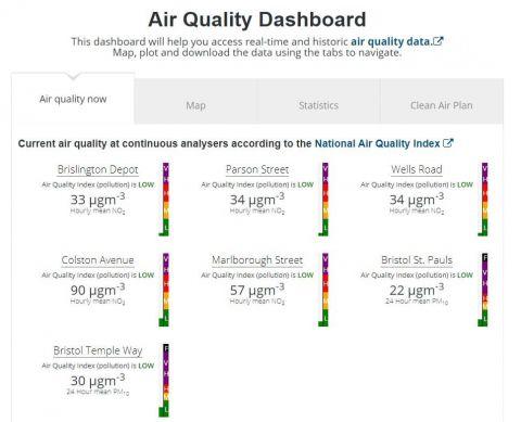 Tableau de bord de la qualité de l'air